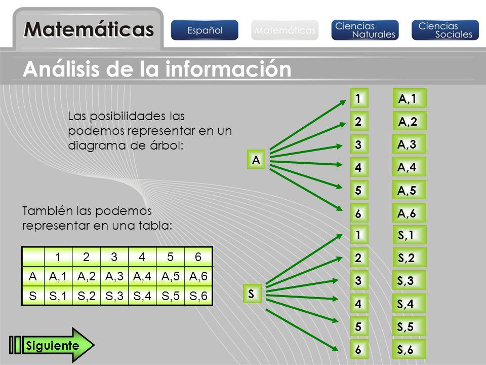 Análisis de la información 123456 AA,1A,2A,3A,4A,5A,6 SS,1S,2S,3S,4S,5S,6 A También las podemos representar en una tabla: Las posibilidades las podemo