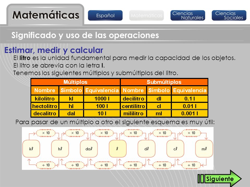 Significado y uso de las operaciones Estimar, medir y calcular El litro es la unidad fundamental para medir la capacidad de los objetos. El litro se a