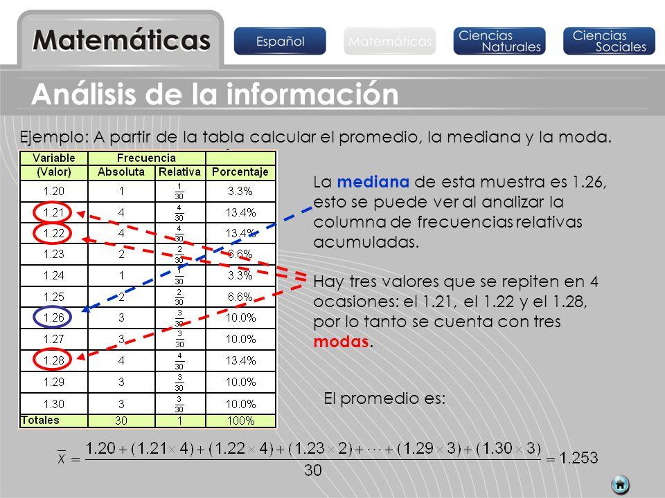 Ejemplo: A partir de la tabla calcular el promedio, la mediana y la moda. La mediana de esta muestra es 1.26, esto se puede ver al analizar la columna