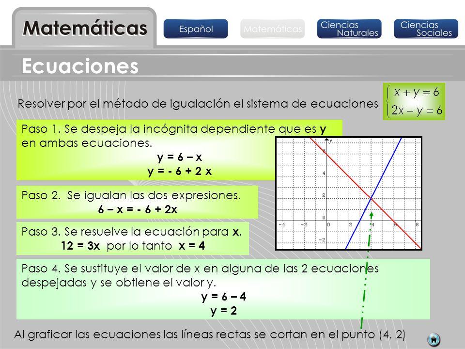 Resolver por el método de igualación el sistema de ecuaciones Ecuaciones Paso 2. Se igualan las dos expresiones. 6 – x = - 6 + 2x Paso 3. Se resuelve