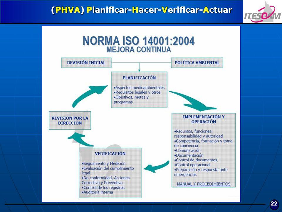 22 (PHVA) Planificar-Hacer-Verificar-Actuar