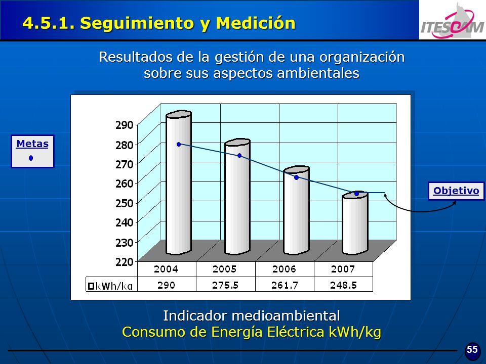 55 4.5.1. Seguimiento y Medición Resultados de la gestión de una organización sobre sus aspectos ambientales Indicador medioambiental Consumo de Energ