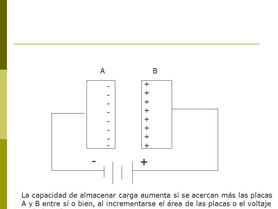 - - - - - - - - + + + + + + + + AB + - La capacidad de almacenar carga aumenta si se acercan más las placas A y B entre sí o bien, al incrementarse el