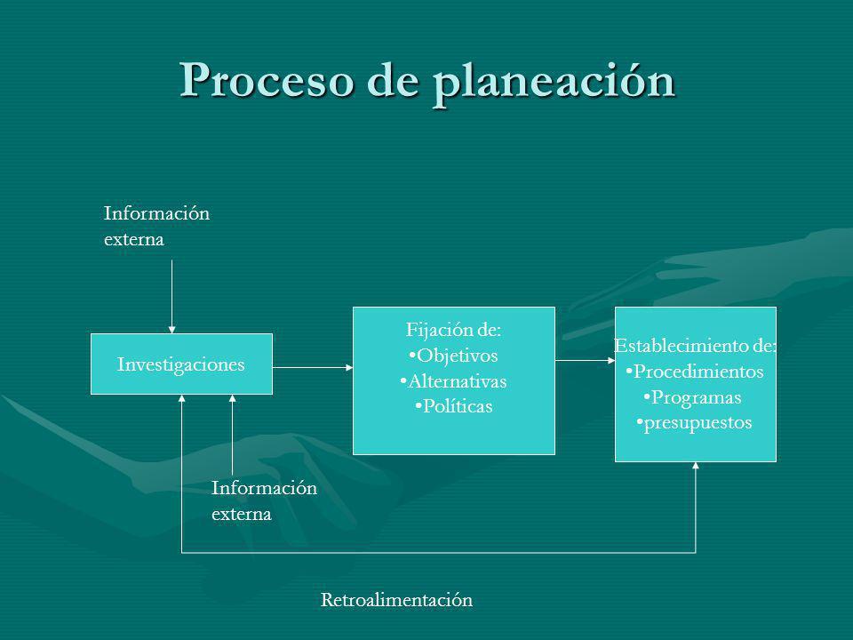 Proceso de planeación Investigaciones Fijación de: Objetivos Alternativas Políticas Establecimiento de: Procedimientos Programas presupuestos Informac