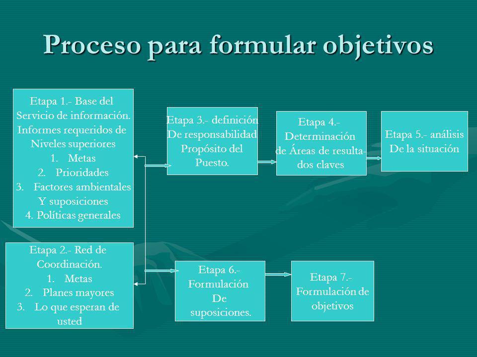 Proceso para formular objetivos Etapa 1.- Base del Servicio de información. Informes requeridos de Niveles superiores 1.Metas 2.Prioridades 3.Factores