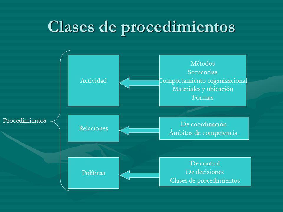 Clases de procedimientos Actividad Relaciones Políticas Procedimientos Métodos Secuencias Comportamiento organizacional Materiales y ubicación Formas