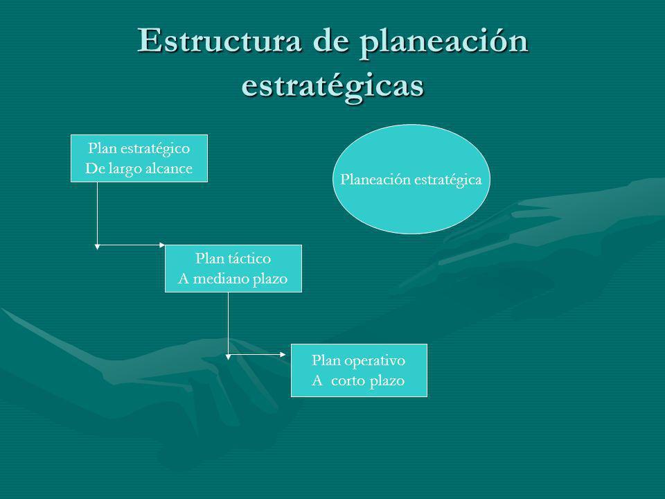 Estructura de planeación estratégicas Plan estratégico De largo alcance Plan táctico A mediano plazo Plan operativo A corto plazo Planeación estratégi