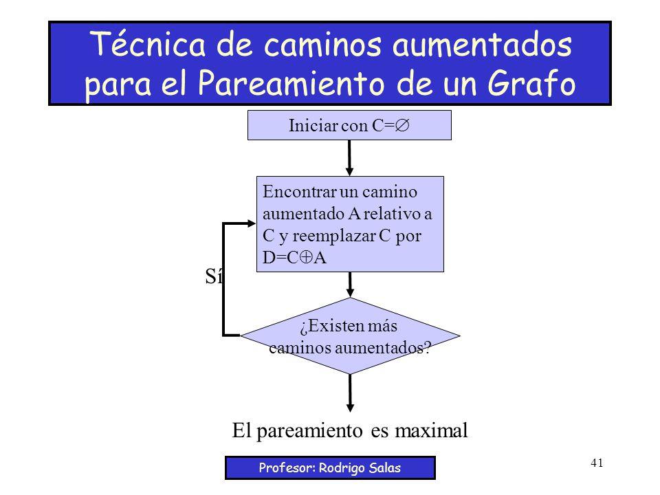 Profesor: Rodrigo Salas 41 Técnica de caminos aumentados para el Pareamiento de un Grafo Iniciar con C= Encontrar un camino aumentado A relativo a C y reemplazar C por D=C A ¿Existen más caminos aumentados.