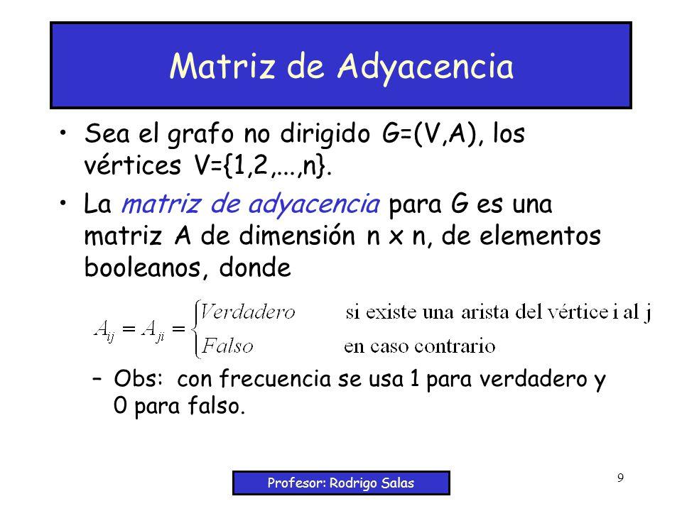 Profesor: Rodrigo Salas 9 Matriz de Adyacencia Sea el grafo no dirigido G=(V,A), los vértices V={1,2,...,n}.