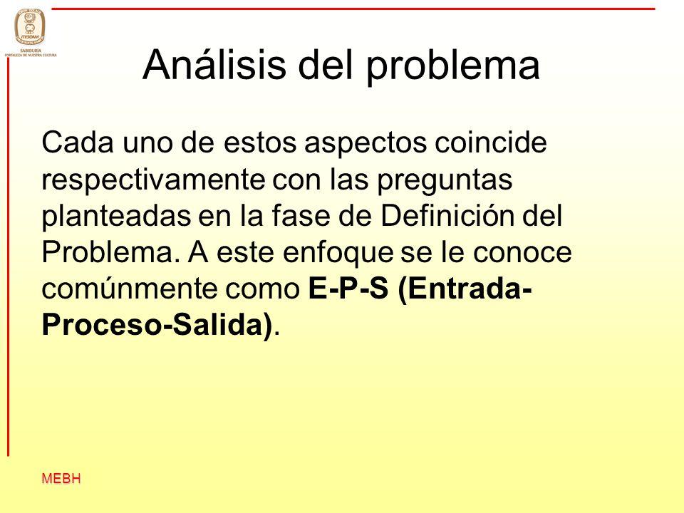MEBH Análisis del problema Cada uno de estos aspectos coincide respectivamente con las preguntas planteadas en la fase de Definición del Problema. A e
