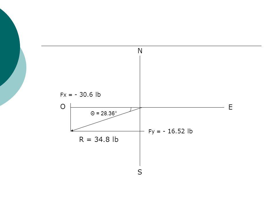 N S E O R = 34.8 lb Θ = 28.36° Fx = - 30.6 lb Fy = - 16.52 lb