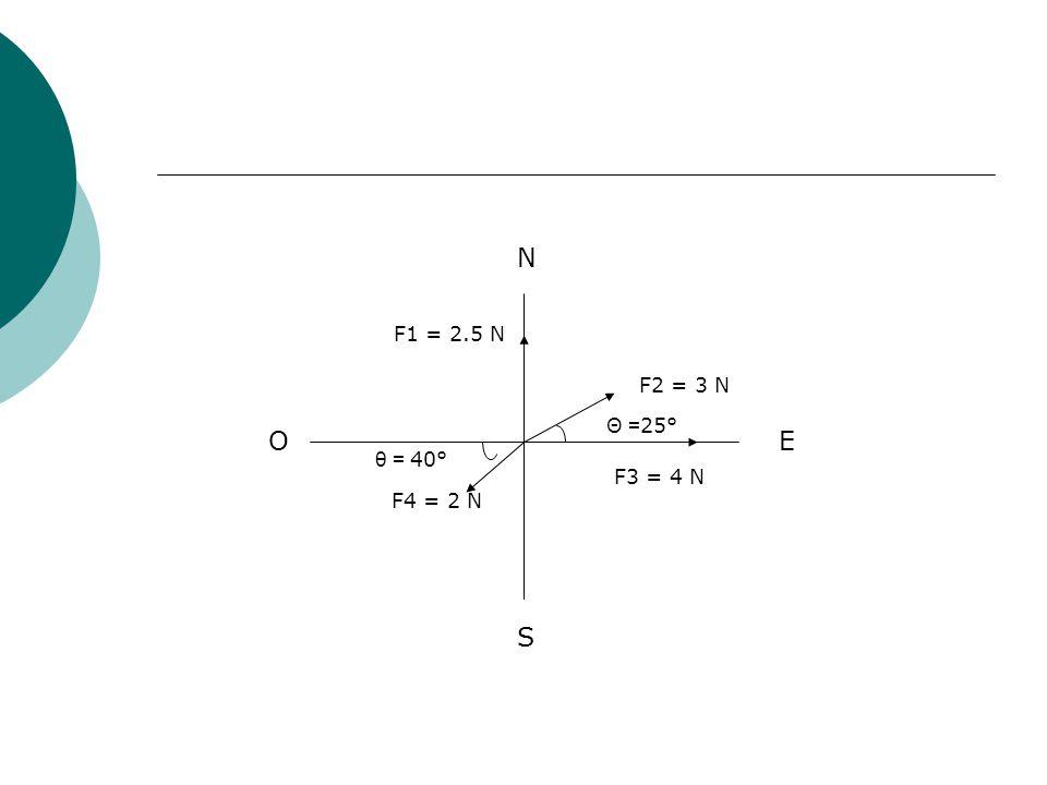 N E S O F1 = 2.5 N F2 = 3 N Θ = 25° F3 = 4 N F4 = 2 N θ = 40°