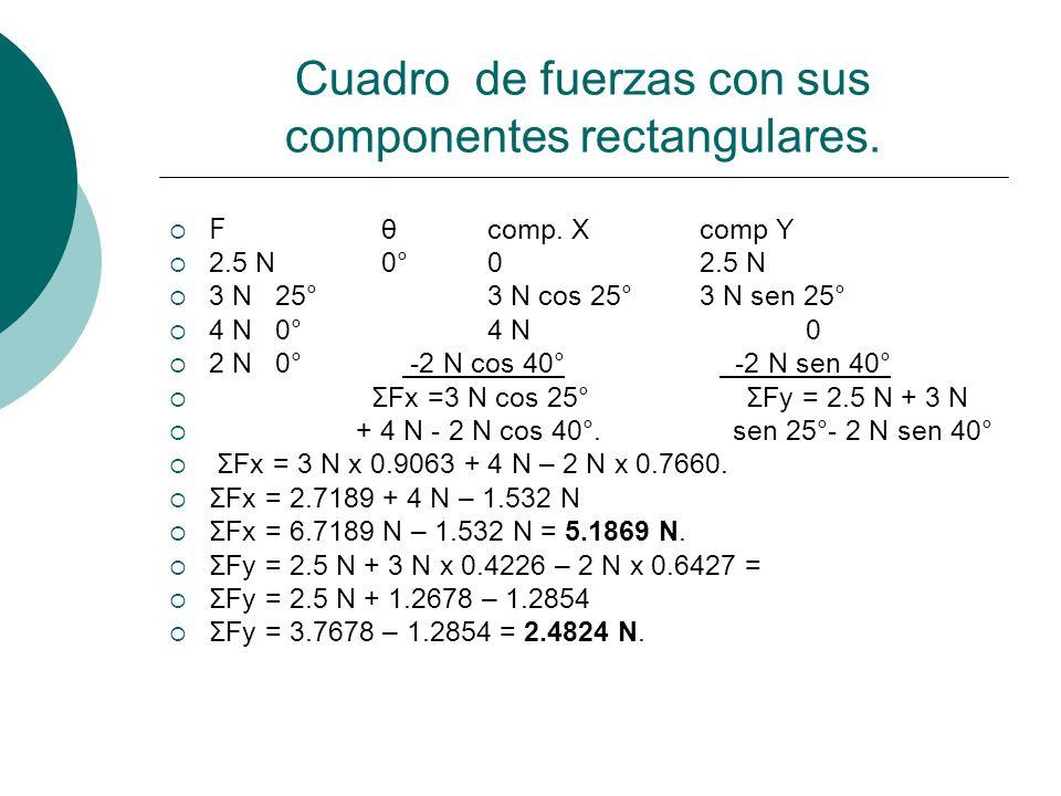 Cuadro de fuerzas con sus componentes rectangulares. F θcomp. Xcomp Y 2.5 N0°0 2.5 N 3 N25°3 N cos 25° 3 N sen 25° 4 N0°4 N 0 2 N0° -2 N cos 40° -2 N