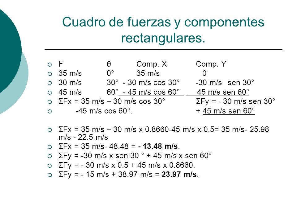 Cuadro de fuerzas y componentes rectangulares. F θComp. XComp. Y 35 m/s0°35 m/s 0 30 m/s30° - 30 m/s cos 30°-30 m/s sen 30° 45 m/s60° - 45 m/s cos 60°