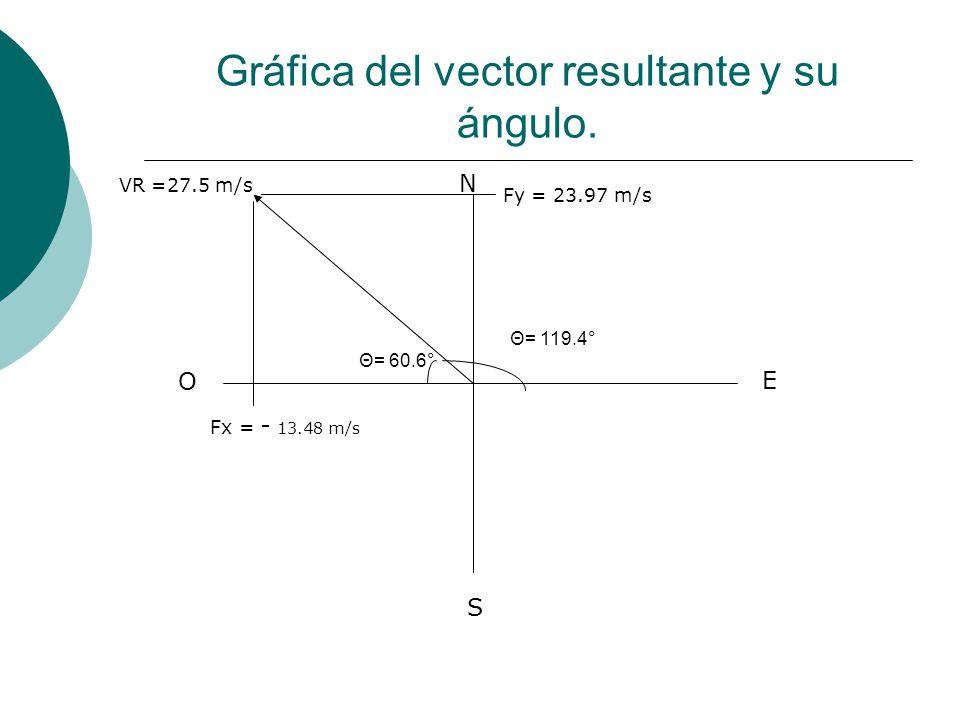 Gráfica del vector resultante y su ángulo. N S E O VR =27.5 m/s Θ= 60.6° Θ= 119.4° Fx = - 13.48 m/s Fy = 23.97 m/s