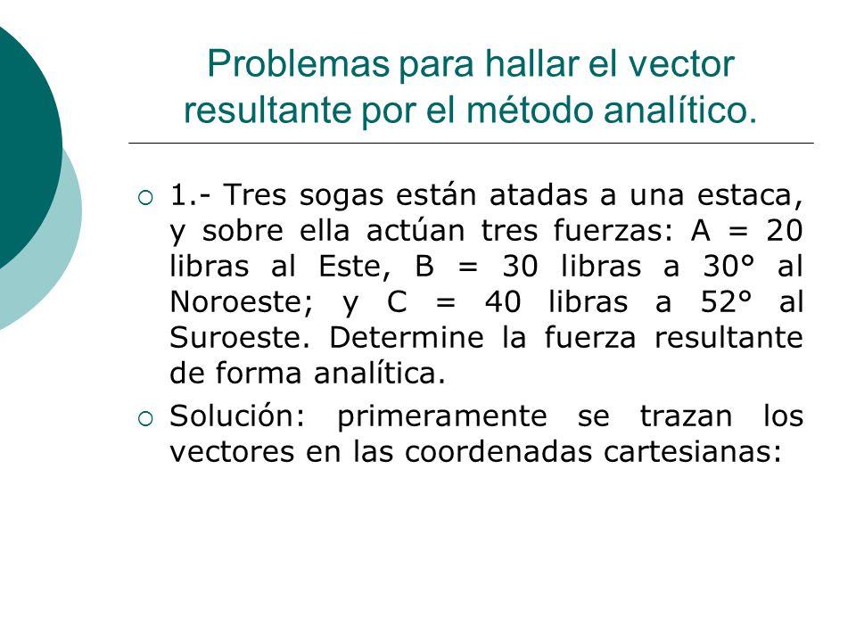 Problemas para hallar el vector resultante por el método analítico. 1.- Tres sogas están atadas a una estaca, y sobre ella actúan tres fuerzas: A = 20