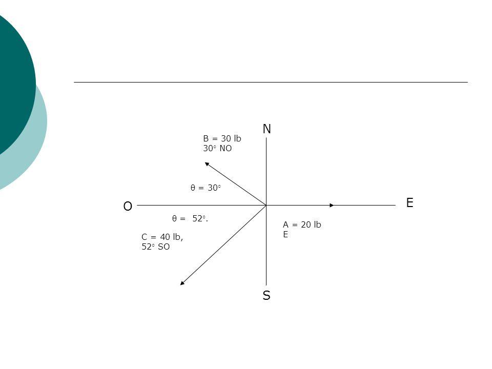 R = 5.75 N Fy =2.48 N Y X Fx = 5.18 N Θ = 25.6°