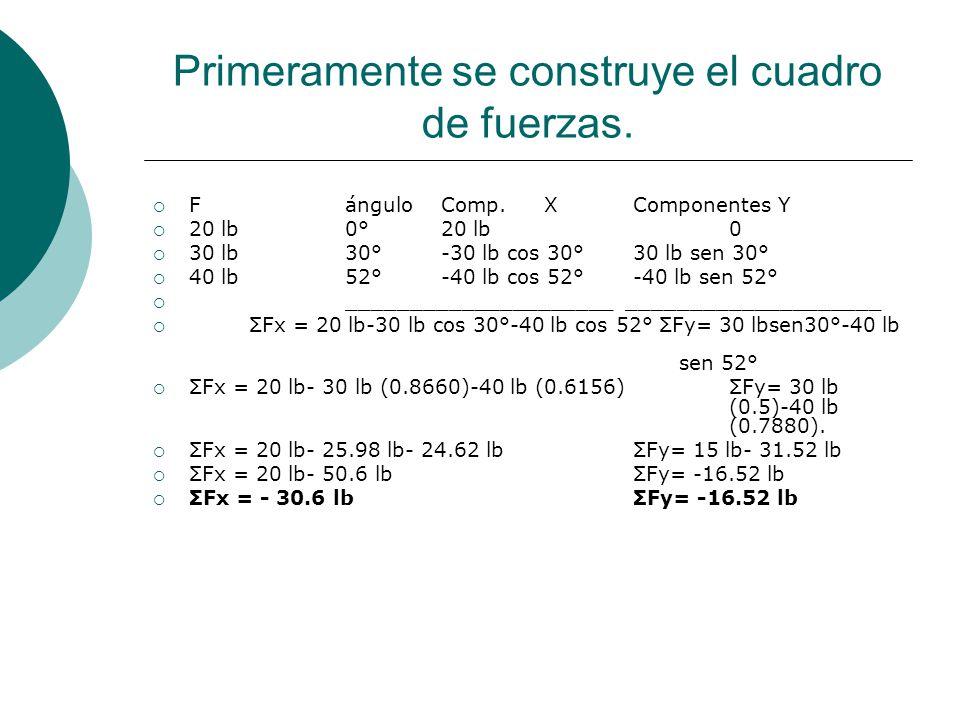 Primeramente se construye el cuadro de fuerzas. FánguloComp. XComponentes Y 20 lb0°20 lb0 30 lb30°-30 lb cos 30°30 lb sen 30° 40 lb52°-40 lb cos 52°-4