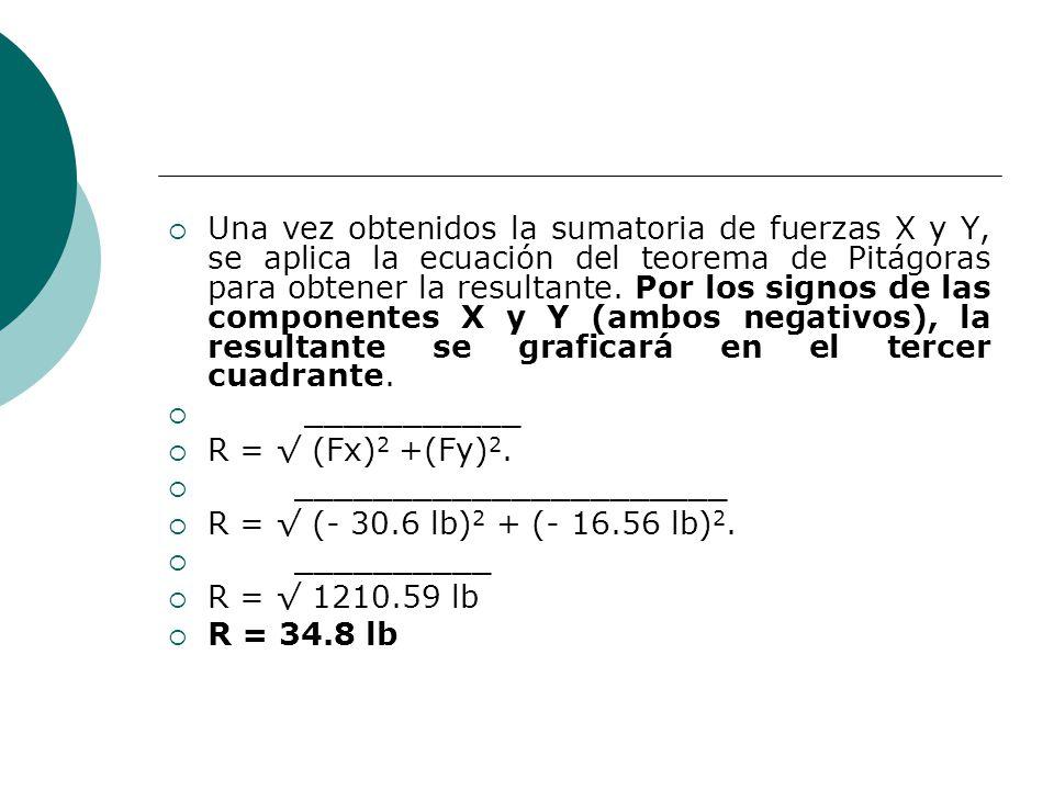 Una vez obtenidos la sumatoria de fuerzas X y Y, se aplica la ecuación del teorema de Pitágoras para obtener la resultante. Por los signos de las comp
