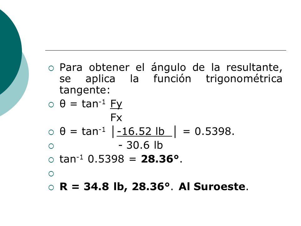 Para obtener el ángulo de la resultante, se aplica la función trigonométrica tangente: θ = tan -1 Fy Fx θ = tan -1 -16.52 lb = 0.5398. - 30.6 lb tan -