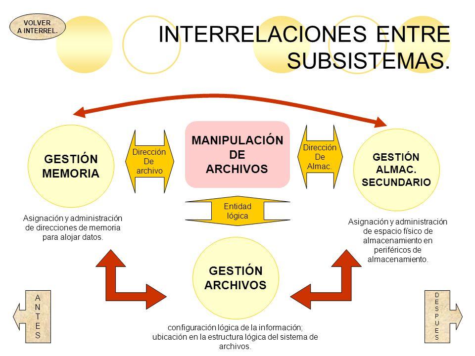 INTERRELACIONES ENTRE SUBSISTEMAS. VOLVER A INTERREL. DESPUESDESPUES MANIPULACIÓN DE ARCHIVOS GESTIÓN MEMORIA GESTIÓN ARCHIVOS GESTIÓN ALMAC. SECUNDAR