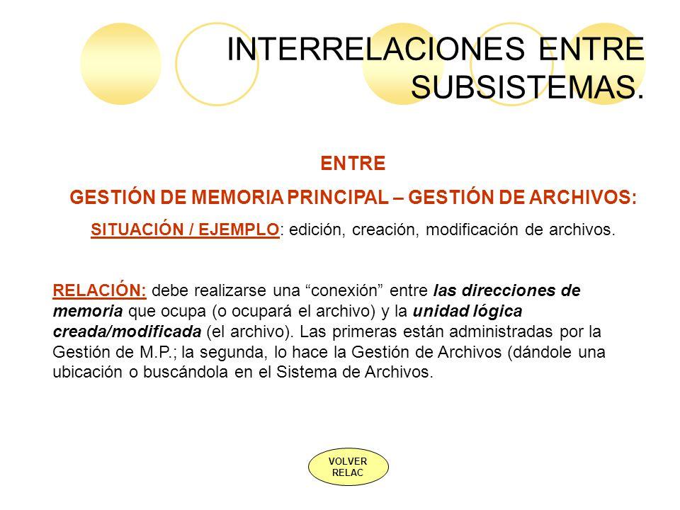 INTERRELACIONES ENTRE SUBSISTEMAS. VOLVER RELAC ENTRE GESTIÓN DE MEMORIA PRINCIPAL – GESTIÓN DE ARCHIVOS: SITUACIÓN / EJEMPLO: edición, creación, modi