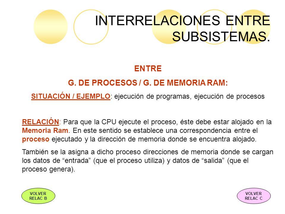 INTERRELACIONES ENTRE SUBSISTEMAS. ENTRE G. DE PROCESOS / G. DE MEMORIA RAM: SITUACIÓN / EJEMPLO: ejecución de programas, ejecución de procesos RELACI