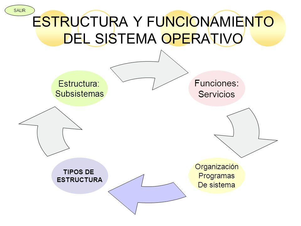 ESTRUCTURA Y FUNCIONAMIENTO DEL SISTEMA OPERATIVO Funciones: Servicios Organización Programas De sistema TIPOS DE ESTRUCTURA Estructura: Subsistemas S