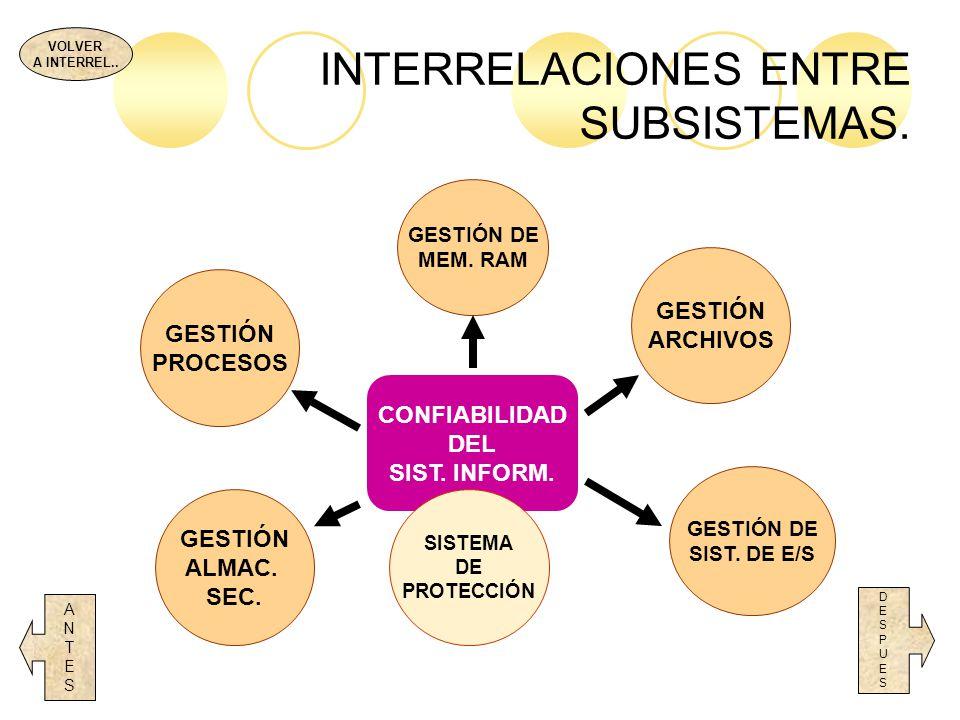 INTERRELACIONES ENTRE SUBSISTEMAS. DESPUESDESPUES CONFIABILIDAD DEL SIST. INFORM. SISTEMA DE PROTECCIÓN GESTIÓN PROCESOS GESTIÓN DE SIST. DE E/S ANTES
