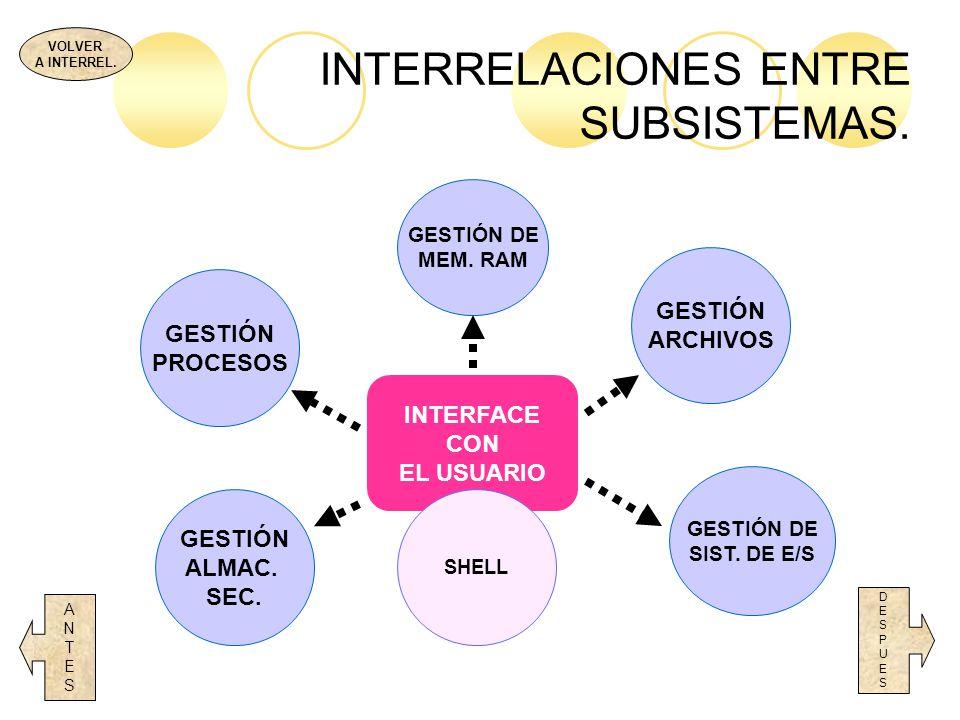 INTERRELACIONES ENTRE SUBSISTEMAS. DESPUESDESPUES INTERFACE CON EL USUARIO SHELL GESTIÓN PROCESOS GESTIÓN DE SIST. DE E/S ANTESANTES GESTIÓN DE MEM. R