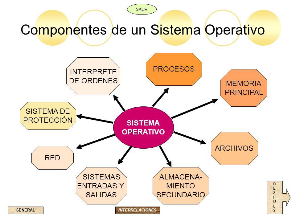 Componentes de un Sistema Operativo SISTEMA OPERATIVO PROCESOS MEMORIA PRINCIPAL ARCHIVOS ALMACENA- MIENTO SECUNDARIO SISTEMAS ENTRADAS Y SALIDAS RED