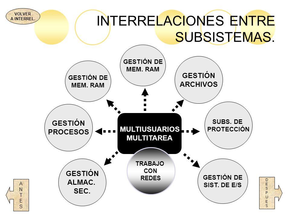 INTERRELACIONES ENTRE SUBSISTEMAS. DESPUESDESPUES MULTIUSUARIOS MULTITAREA TRABAJO CON REDES GESTIÓN PROCESOS GESTIÓN DE SIST. DE E/S ANTESANTES GESTI
