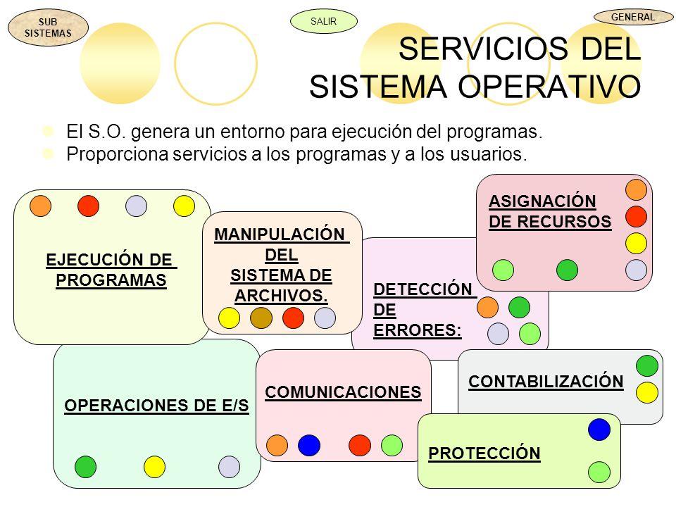 DETECCIÓN DE ERRORES: OPERACIONES DE E/S EJECUCIÓN DE PROGRAMAS SERVICIOS DEL SISTEMA OPERATIVO El S.O. genera un entorno para ejecución del programas