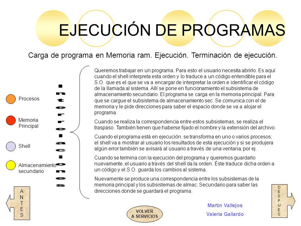 EJECUCIÓN DE PROGRAMAS VOLVER A SERVICIOS ANTESANTES DESPUESDESPUES Procesos Memoria Principal Shell Almacenamiento secundario Carga de programa en Me