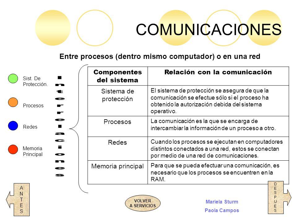 Componentes del sistema Relación con la comunicación Sistema de protección El sistema de protección se asegura de que la comunicación se efectue sólo