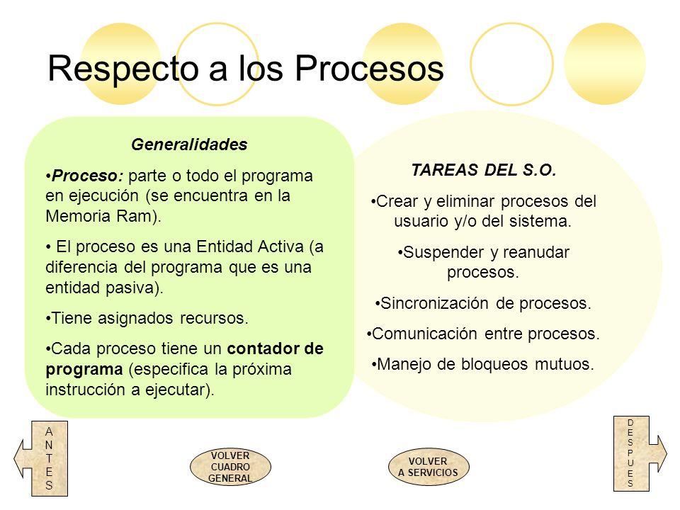TAREAS DEL S.O. Crear y eliminar procesos del usuario y/o del sistema. Suspender y reanudar procesos. Sincronización de procesos. Comunicación entre p