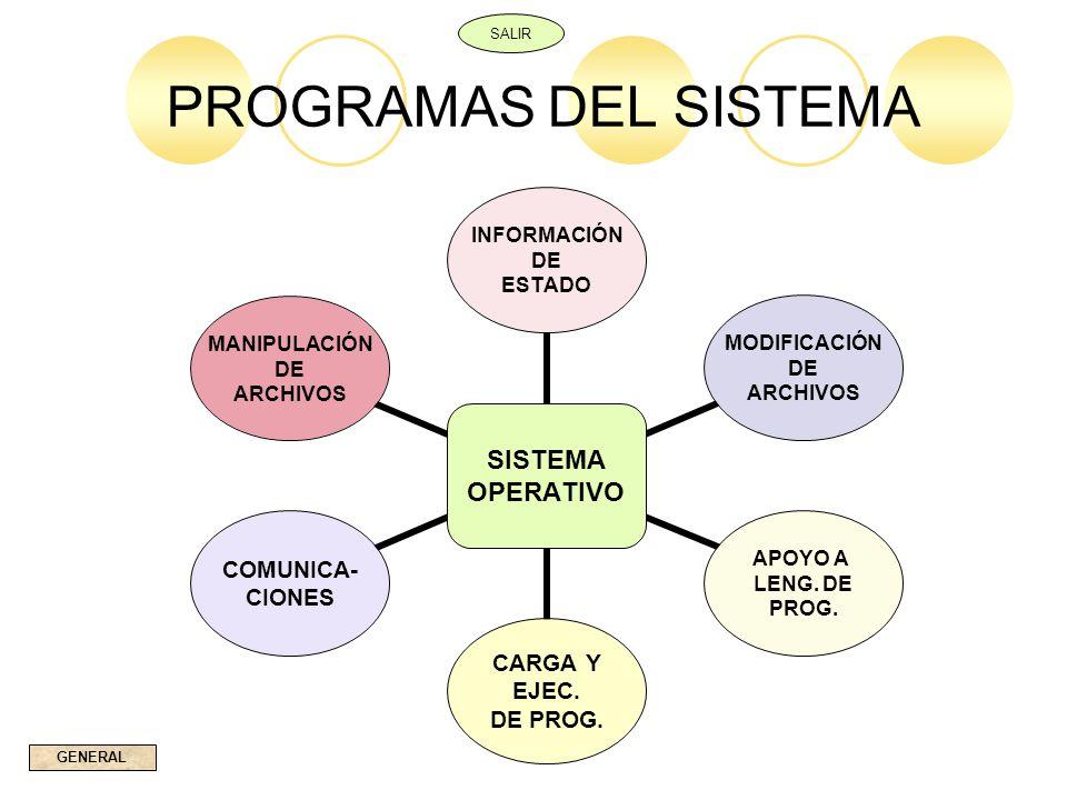 PROGRAMAS DEL SISTEMA SALIR GENERAL SISTEMA OPERATIVO INFORMACIÓN DE ESTADO MODIFICACIÓN DE ARCHIVOS APOYO A LENG. DE PROG. CARGA Y EJEC. DE PROG. COM