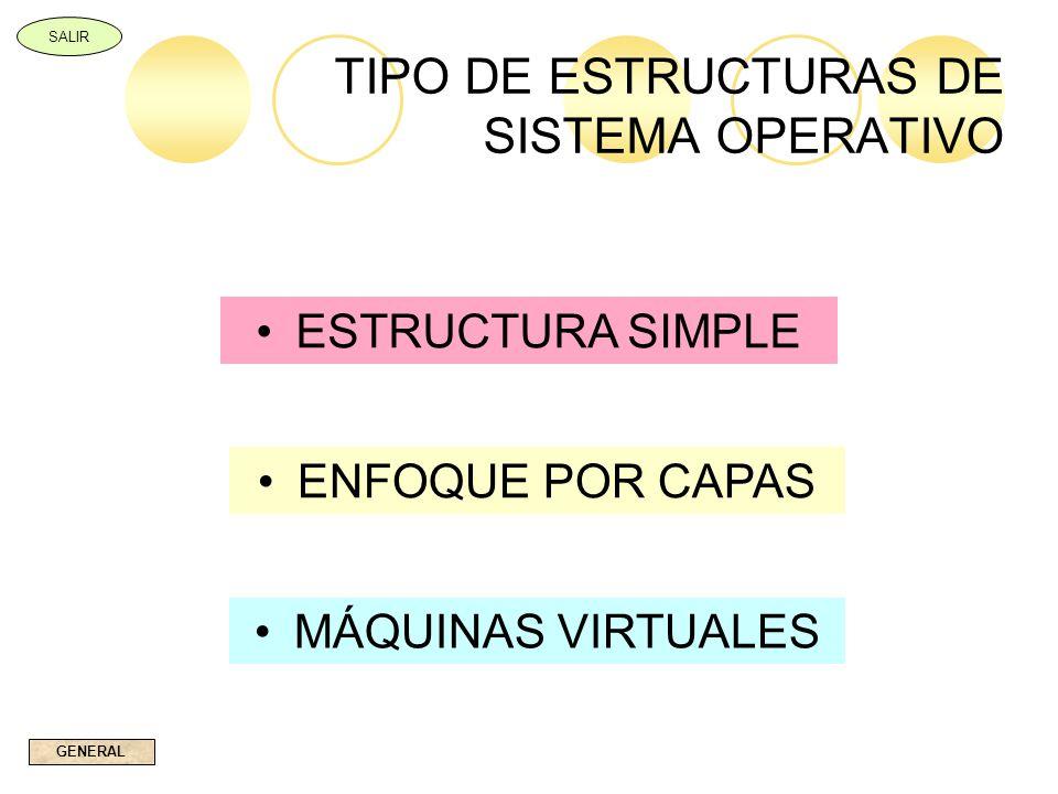 TIPO DE ESTRUCTURAS DE SISTEMA OPERATIVO ESTRUCTURA SIMPLE ENFOQUE POR CAPAS MÁQUINAS VIRTUALES GENERAL SALIR