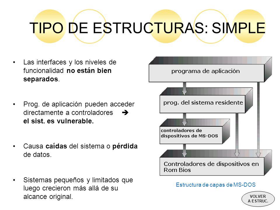 TIPO DE ESTRUCTURAS: SIMPLE Las interfaces y los niveles de funcionalidad no están bien separados. Prog. de aplicación pueden acceder directamente a c