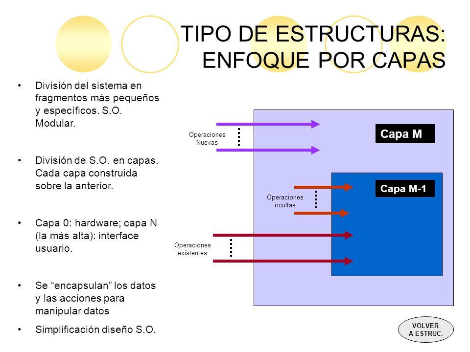 TIPO DE ESTRUCTURAS: ENFOQUE POR CAPAS Capa M Capa M-1 Operaciones ocultas Operaciones Nuevas Operaciones existentes División del sistema en fragmento