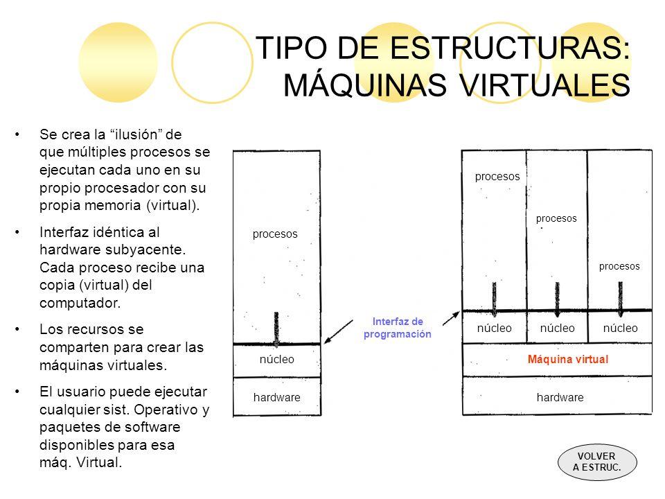 TIPO DE ESTRUCTURAS: MÁQUINAS VIRTUALES procesos núcleo hardware núcleo Máquina virtual hardware Interfaz de programación Se crea la ilusión de que mú