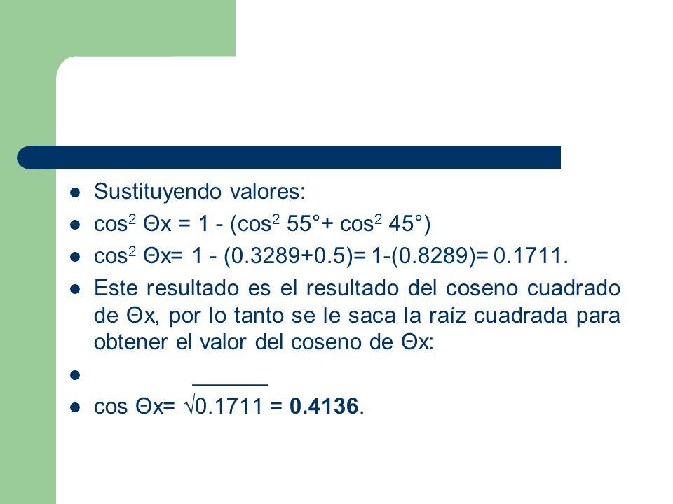 Una vez obtenido el valor del coseno de Θx (0.4136) se procede a hallar el valor de la fuerza resultante F, utilizando la componente Fx, tomando su valor absoluto, es decir de forma positiva.