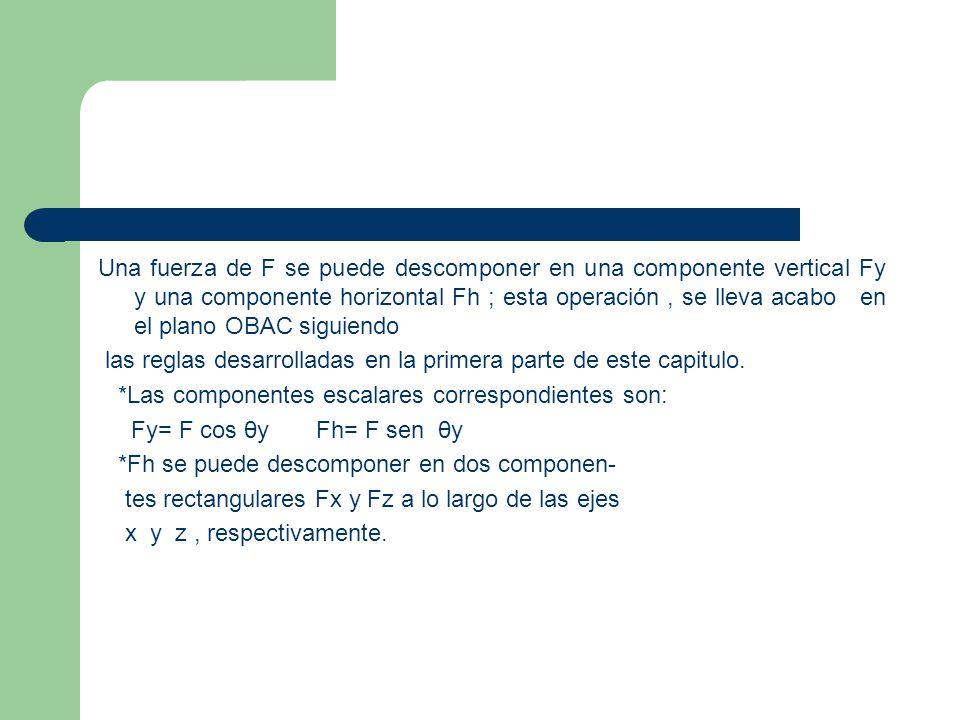 Una fuerza de F se puede descomponer en una componente vertical Fy y una componente horizontal Fh ; esta operación, se lleva acabo en el plano OBAC si