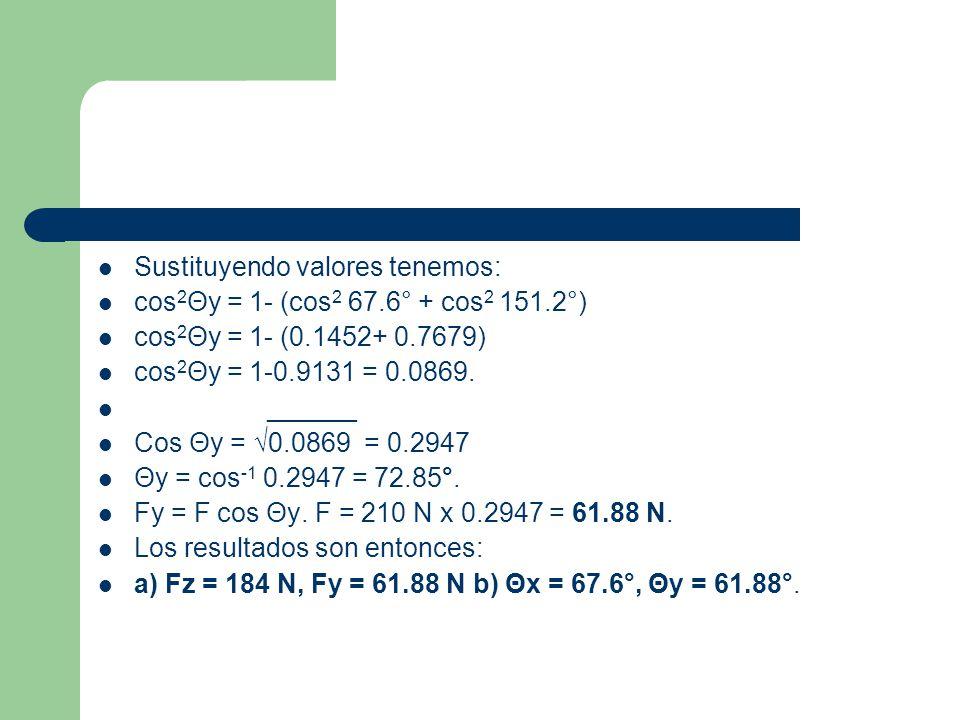 Sustituyendo valores tenemos: cos 2 Θy = 1- (cos 2 67.6° + cos 2 151.2°) cos 2 Θy = 1- (0.1452+ 0.7679) cos 2 Θy = 1-0.9131 = 0.0869. ______ Cos Θy =
