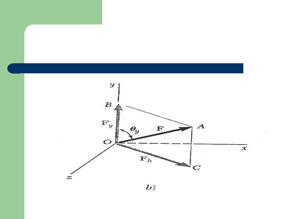 De esta forma, se obtiene las siguientes expresiones para las componentes escalares de Fx y Fz: Fx= Fh cos Ф = F sen θ y cos Φ Fz= Fh sen Φ = F sen θ y sen Φ La fuerza dada F se descompone en tres componentes vectoriales rectangulares : Fx, Fy y Fz.