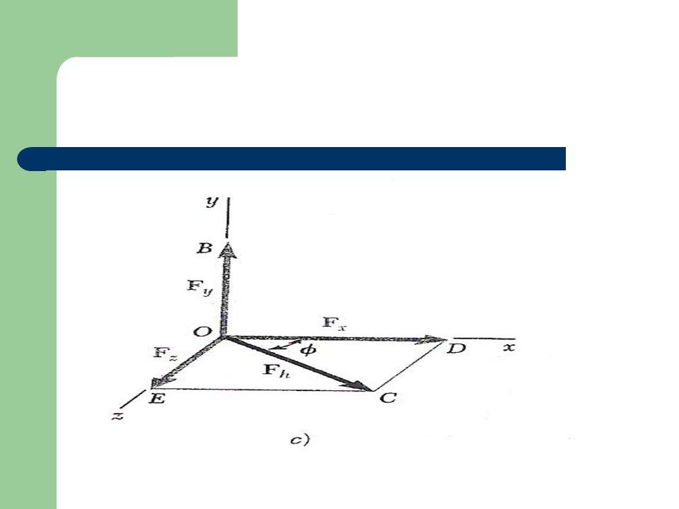Aplicando el teorema el teorema de Pitágoras a los triángulos OBA y OCD: F²= (OA)² =(OB)²+(BA)²=F²y + F²h F²= (OC)² =(OD)²+(DC)²=F²x + F²z Eliminando Fh de estas dos escalares y resolviendo para F, se obtiene la siguiente relación entre la magnitud de F y sus componentes escalares rectangulares : _______________ F= Fx² + Fy² + Fz²