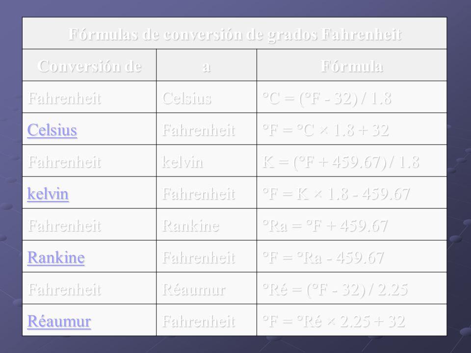 Fórmulas de conversión de grados Fahrenheit Conversión de aFórmula FahrenheitCelsius °C = (°F - 32) / 1.8 Celsius Fahrenheit °F = °C × 1.8 + 32 Fahren