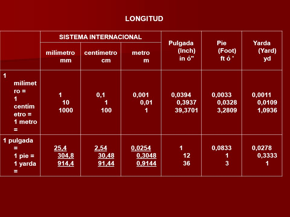 SISTEMA INTERNACIONAL Pulgada (Inch) in ó Pie (Foot) ft ó Yarda (Yard) yd milímetro mm centímetro cm metro m 1 milímet ro = 1 centím etro = 1 metro = 1 10 1000 0,1 1 100 0,001 0,01 1 0,0394 0,3937 39,3701 0,0033 0,0328 3,2809 0,0011 0,0109 1,0936 1 pulgada = 1 pie = 1 yarda = 25,4 304,8 914,4 2,54 30,48 91,44 0,0254 0,3048 0,9144 1 12 36 0,0833 1 3 0,0278 0,3333 1 LONGITUD
