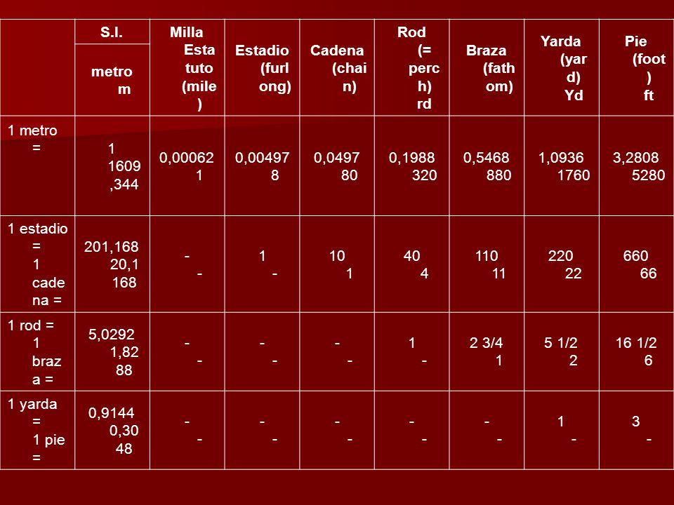 S.I. Milla Esta tuto (mile ) Estadio (furl ong) Cadena (chai n) Rod (= perc h) rd Braza (fath om) Yarda (yar d) Yd Pie (foot ) ft metro m 1 metro = 1