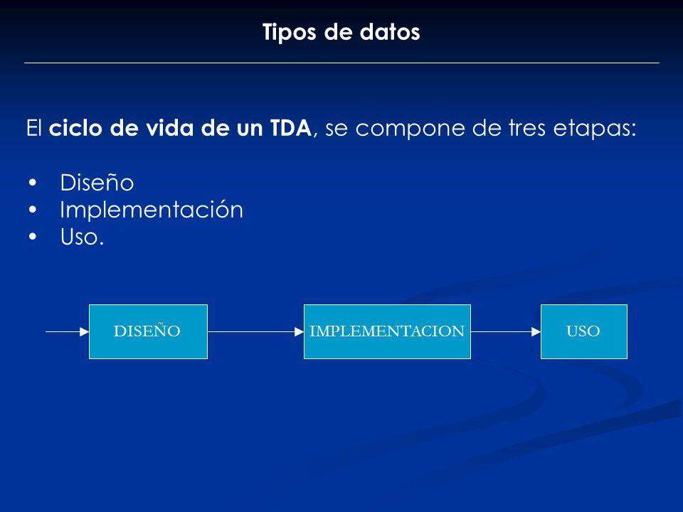 Tipos de datos El ciclo de vida de un TDA, se compone de tres etapas: Diseño Implementación Uso. DISEÑOIMPLEMENTACIONUSO